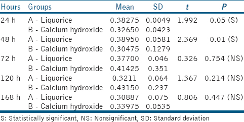 Table 1: Comparison of the mean values of liquorice and calcium hydroxide against biofilms of <i>Enterococcus faecalis</i> at varying time intervals between groups (paired samples statistics)