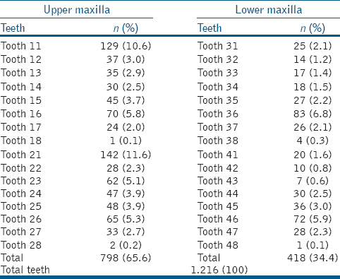 Table 1: Distribution of the dental groups referring to the clinical and radiograph follow-up verified and percentage of success of the same