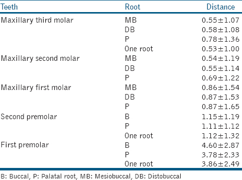 Evaluation of the relationship between the maxillary sinus