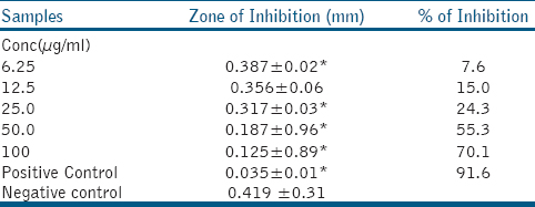 Table 2: Determination of minimal inhibitory concentration