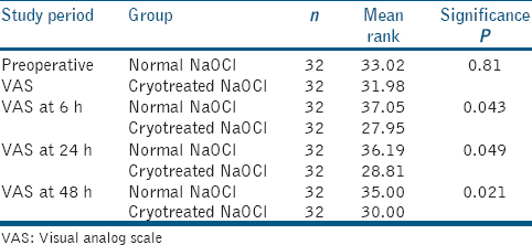 Table 1: Mann-Whitney U-test for intergroup comparison of visual analog scale pain at various study period