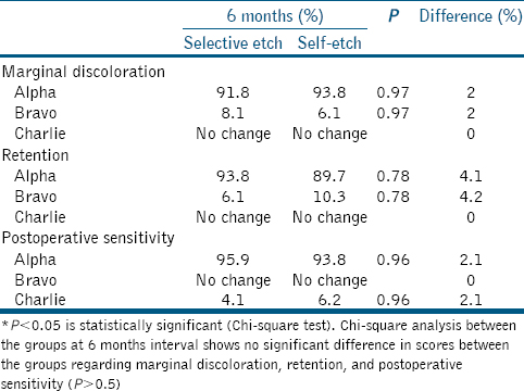 Table 1: Comparison of selective etch and self-etch group - 6 months